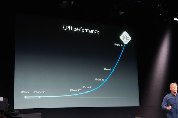 Фззду А7 CPU x40