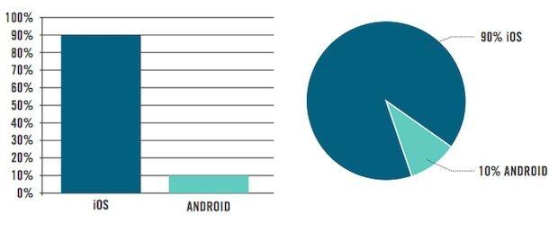 iOS и Android для бизнеса