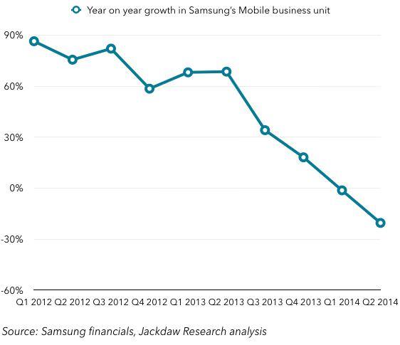 прибыль от продажи смартфонов Samsung