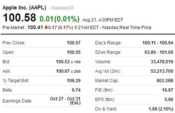Рыночная стоимость компании Apple достигла $602,74 млрд