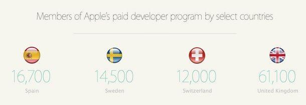 App Store в Европе