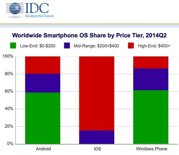 iOS и Android – единственные мобильные платформы, показавшие рост во втором квартале 2014