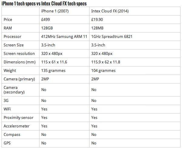iphone vs intex
