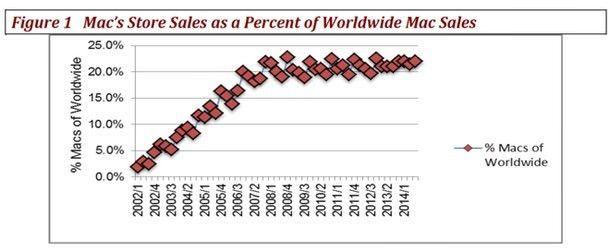 График роста продаж Mac