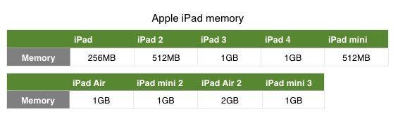 объем оперативной памяти в iPad