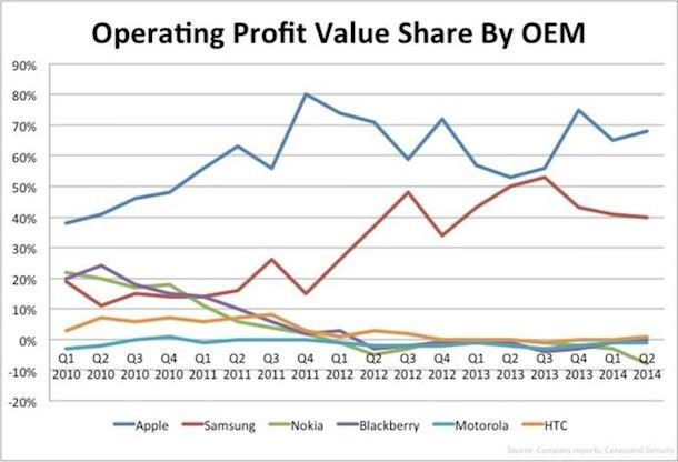 прибыль от продажи Apple iPhone