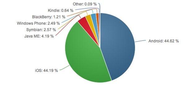 График использования платформы