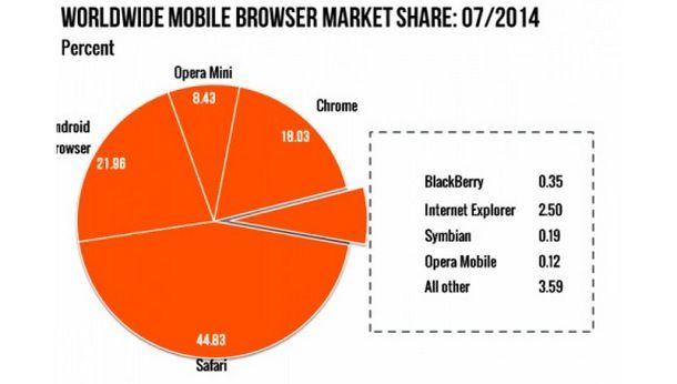 График использования браузеров