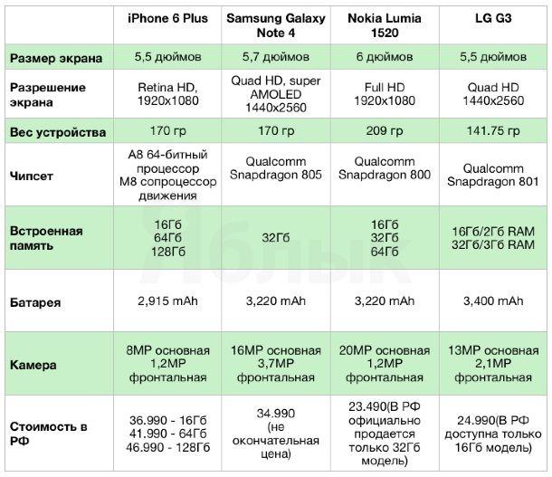 IPhone_6_Plus_comparsion