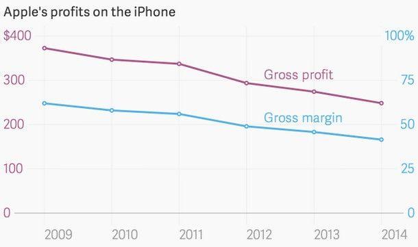 График падения рентабельности смарфтонов iPhone