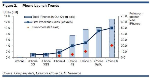 Apple продажи iPhone