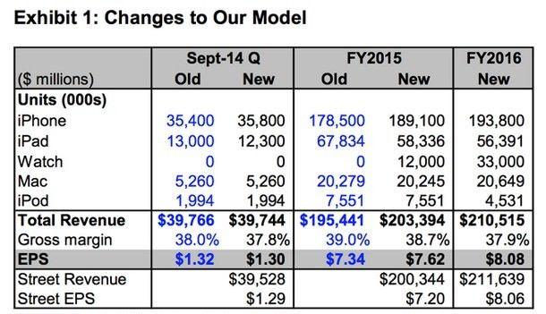 Новые прогнозы: 190 млн проданных iPhone и курс акций Apple по $110 за штуку
