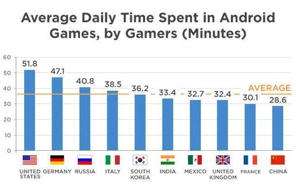 Российские пользователи Android-устройств одни из самых активных потребителей игровых приложений в мире