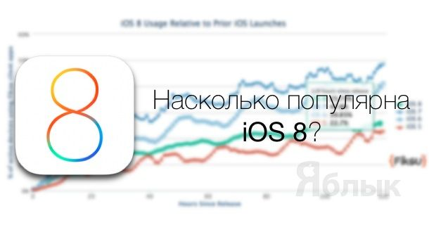 iOS 8 popularity