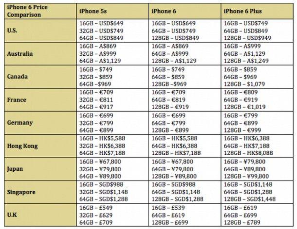 Опубликованы цены на iPhone 6 в разных странах