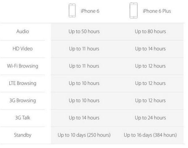 Таблица емкости батареи смартфонов iPhone