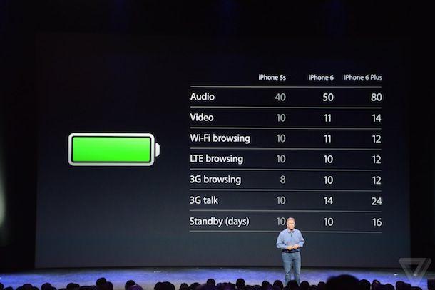 Батарея в iPhone 6