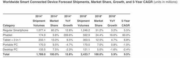 IDC: Выпуск iPhone 6 позволит продажам фаблетов обойти показатели реализации портативных компьютеров