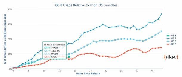 iOS 8 - обновляются неохотно