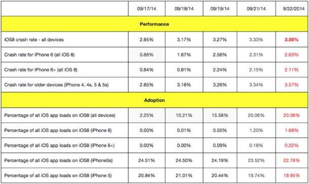 iOS 8 вылеты