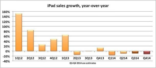 продажи iPad 2014