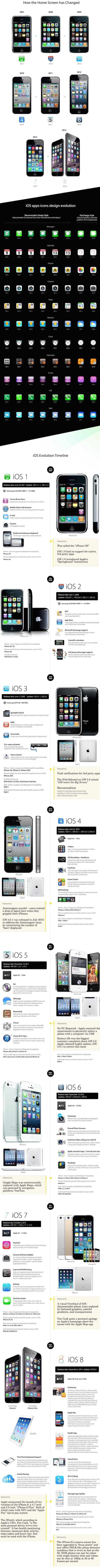 эволюция iOS - от iPhone 2 до iPhone 6