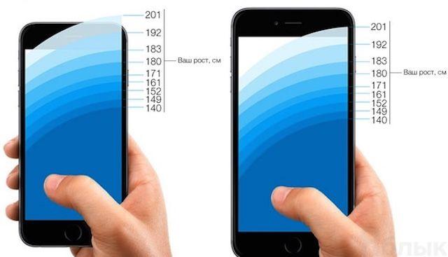 Зона комфорта при работе с дисплеями iPhone 7 (слева) и с iPhone 7 Plus