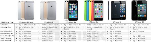 Время автономной работы iPhone 6