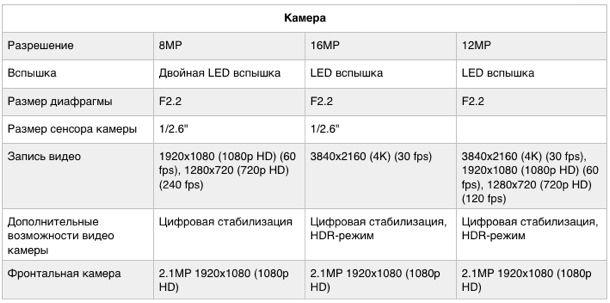 iphone6_specs_compare_2