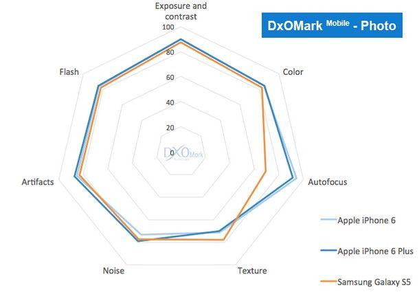 У камер в смартфонах iPhone 6 и iPhone Plus самые высокие рейтинги в своей категории