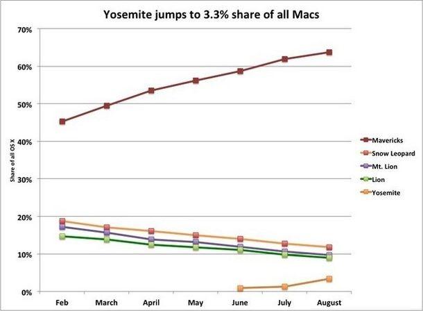 Интерес к OS X Yosemite в разы выше, чем к Mavericks год назад – бета уже установлена на 3,3% всех Mac в мире