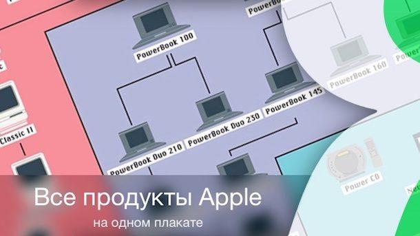 Все продукты Apple