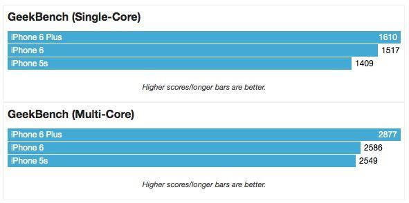 GeekBench тест iphone 6 plus