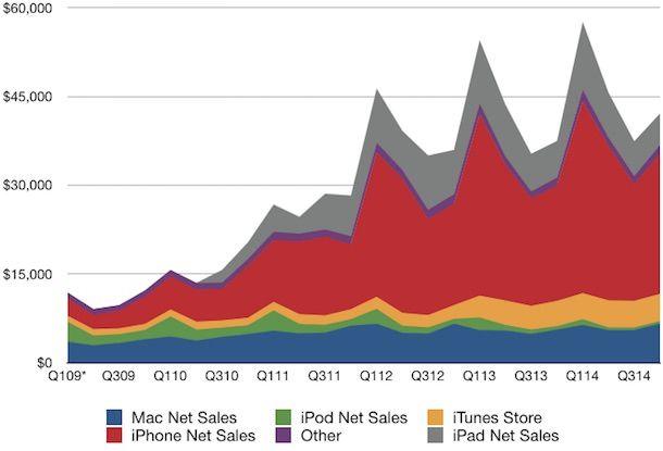 Изменение размера выручки Apple