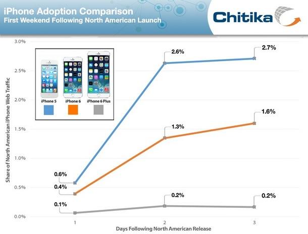 График популярности iPhone