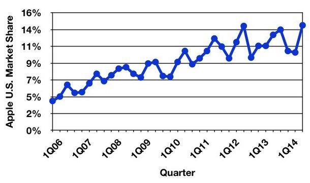 График продаж ПК компанией Apple