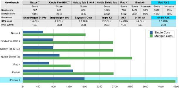 iPad Air 2 против Android планшетов