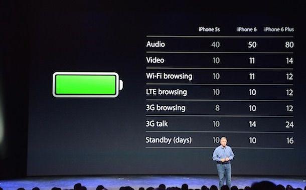 iPhone 6 Plus время автономной работы