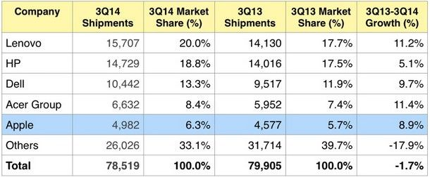Статистика общего количества проданных ПК