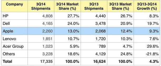 Статистика продаж ПК в США