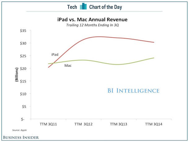 Выручка от iPad и от Mac