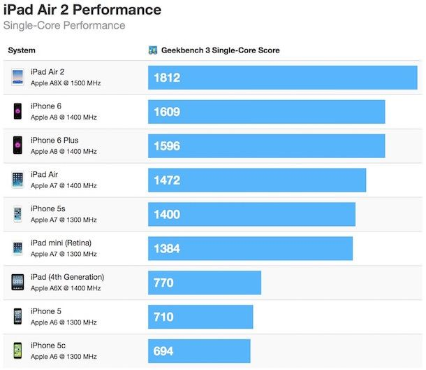 ipad air 2 geekbench тест