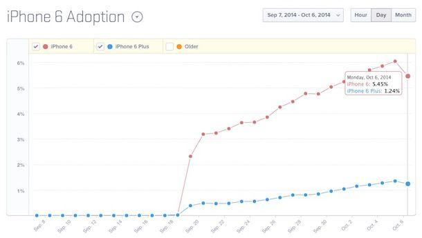 распространение iPhone 6 и iPhone 6 Plus