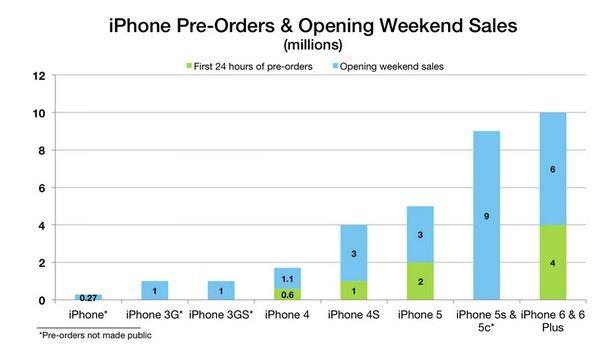 График предзаказов iPhone