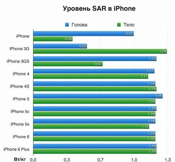 SAR на iPhone 6 и iPhone 6 Plus