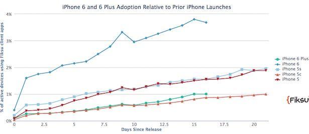 распространение iPhone 6