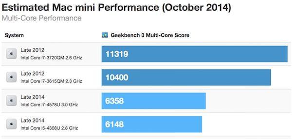 Mac mini 2014 производительность