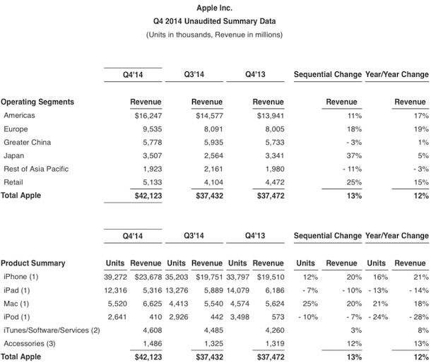 q4 отчет Apple