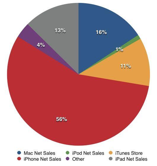 Выручка Apple в IV квартале по категориям продуктов
