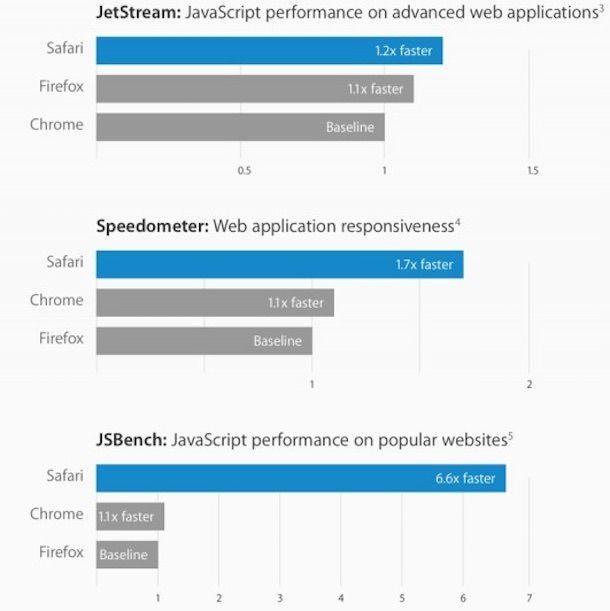 Производительность Safari от Apple